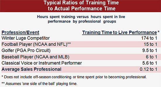 Typical Ratios of Training Time to Actual Performance Time