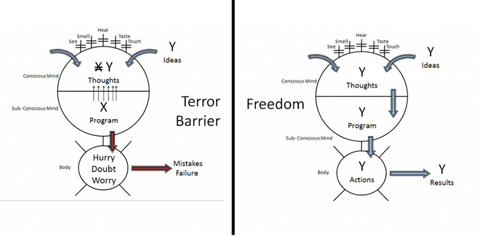 Terror barrier and Freedom diagram